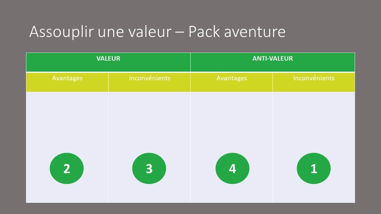 Le pack aventure : un outil pour assouplir des valeurs trop rigides