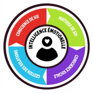 Les 4 composantes de l'intelligence émotionnelle